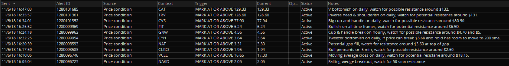 trade alerts results