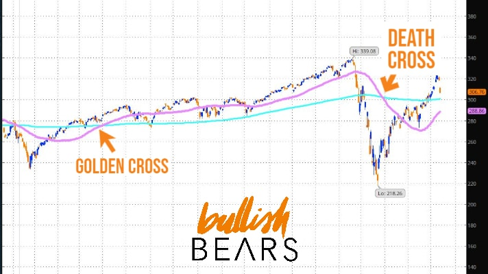 Golden Cross Stocks