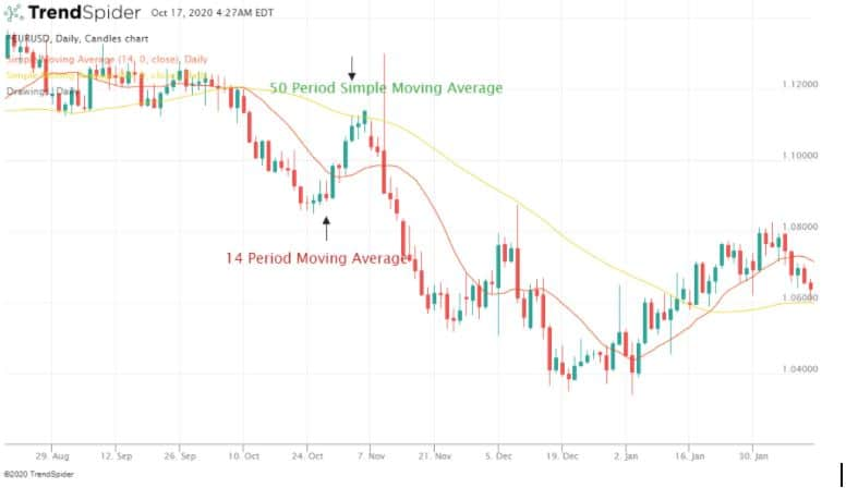 Best Moving Average for Day Trading Forex